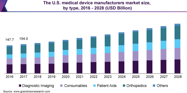 The U.S. medical device manufacturers market share, by type, 2016 - 2028 (USD Billion)