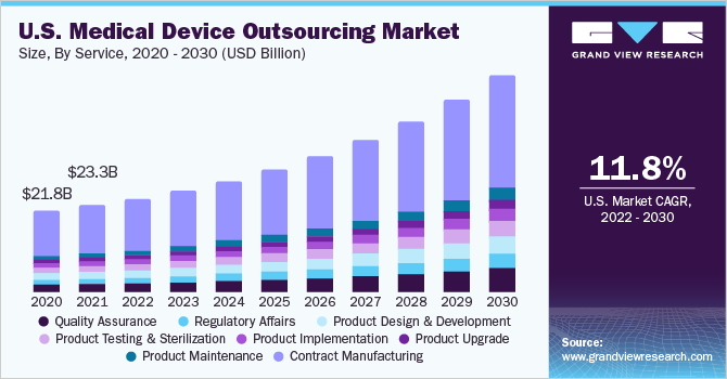 U.S. medical device outsourcing market size, by service, 2015 - 2026 (USD Billion)