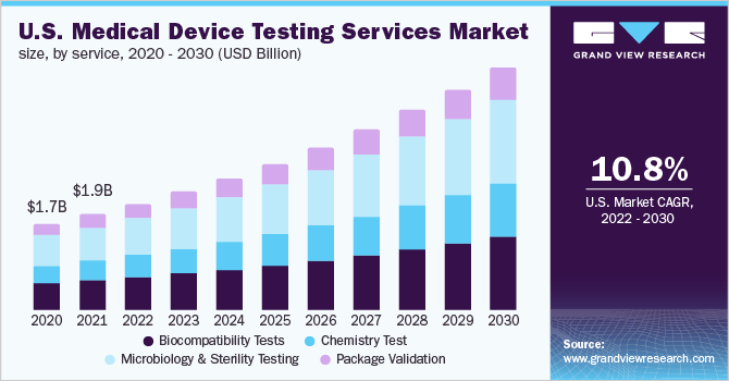 U.S. medical device testing services market size, by product, 2014-2025 (USD Million)
