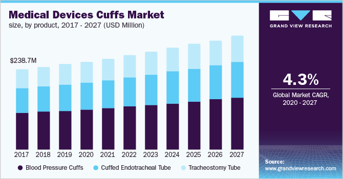USA-Medical-Devices-Cuffs-Market-Size-Share-Trend-and-Segment-Forecast