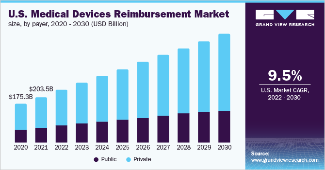 medical devices reimbursement market