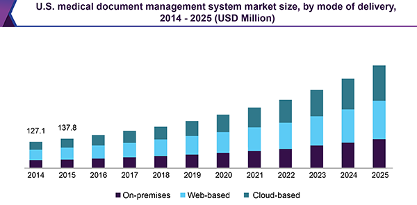 U.S. medical document management system market