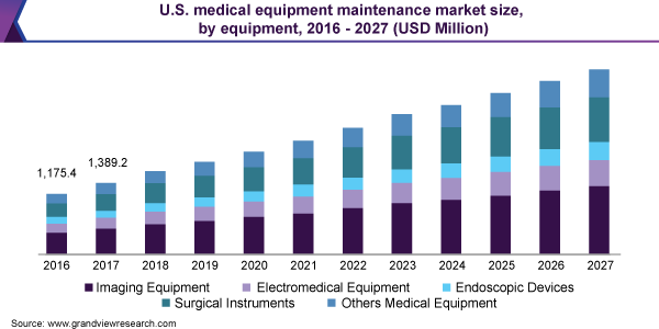 U.S. medical equipment maintenance market size, by equipment, 2016 - 2027 (USD Million)