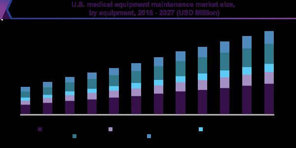 U.S. medical equipment maintenance market size, by equipment, 2016 - 2027 (USD Million)