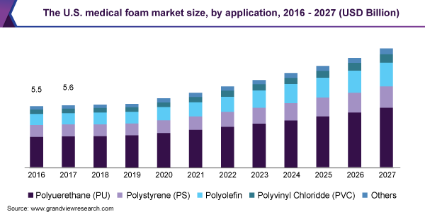 U.S. medical foam market size, by application, 2016 - 2027 (USD Billion)