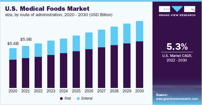 U.S. medical foods market