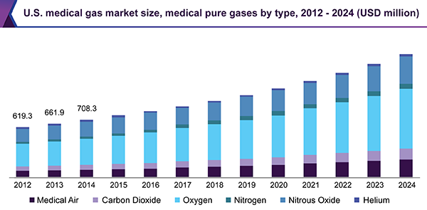 Medical gas market size share global industry report for Motor trend app not working