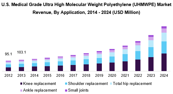 U.S. Medical Grade Ultra High Molecular Weight Polyethylene (UHMWPE) Market