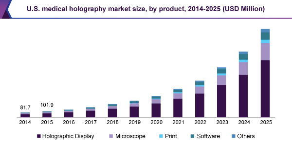 U.S. medical holography market