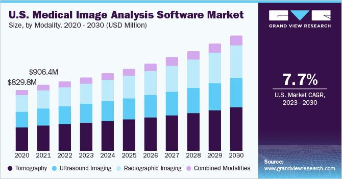 U.S. medical image analysis software market size, by type, 2013 - 2024 (USD Million)