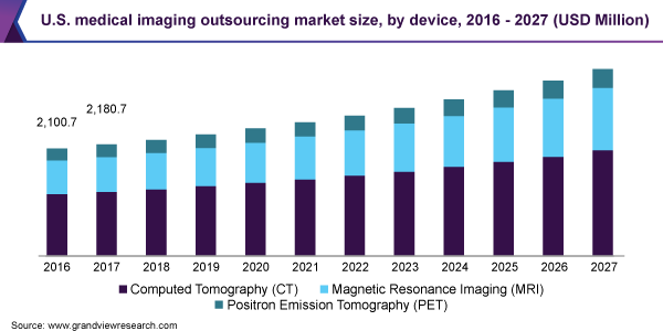 U.S. medical imaging outsourcing market size