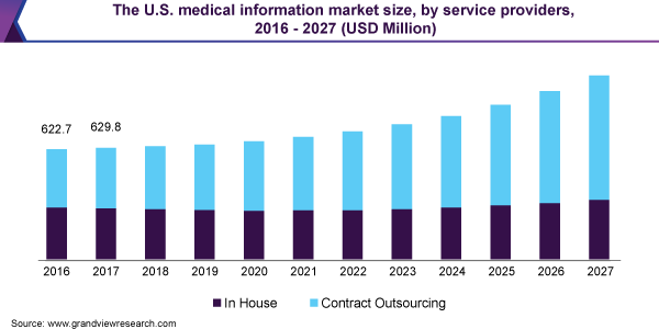 The U.S. medical information market size, by service providers, 2016 - 2027 (USD Million)