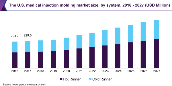 The U.S. medical injection molding market size