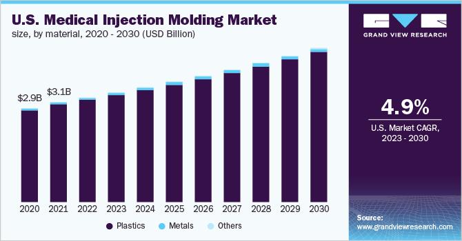 U.S. medical injection molding market size, by system, 2015 - 2026 (USD Million)