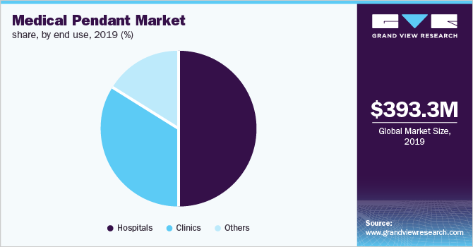 U.S. medical pendant market size, by product, 2014 - 2025 (USD Million)