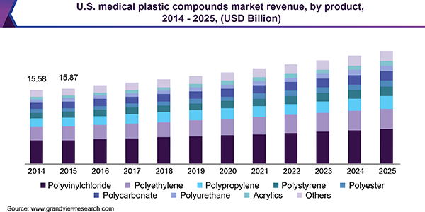 U.S. medical plastic compounds market