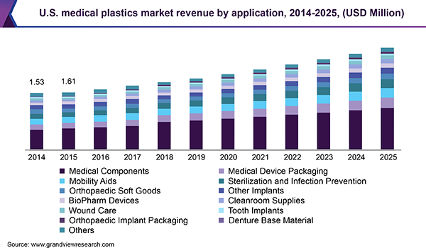 U.S. medical plastics market revenue, 2014 - 2025 (USD Million)