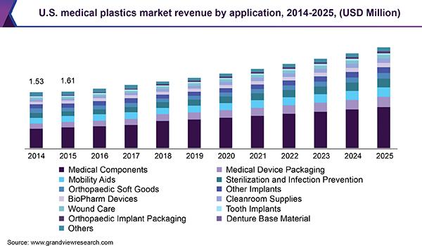 U.S. medical plastics market revenue, 2014 - 2025 (USD Million)