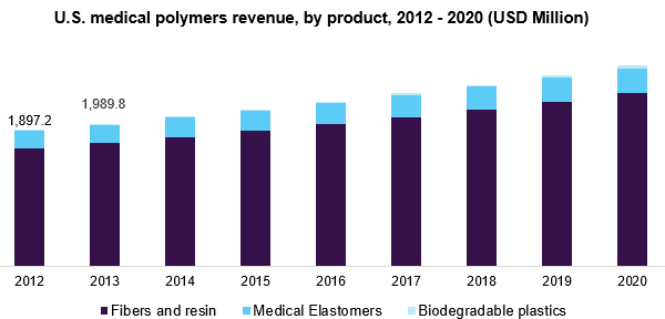 U.S. medical polymers revenue