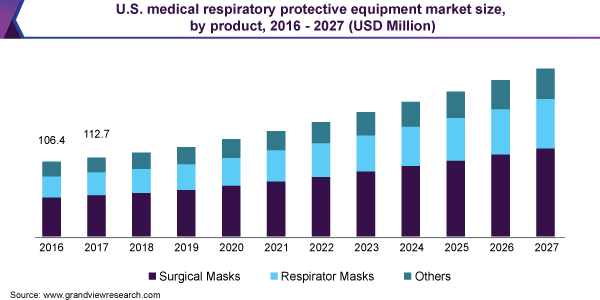 U.S. medical respiratory protective equipment market size, by product, 2016 - 2027 (USD million)