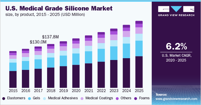 U.S. medical grade silicone market revenue by product, 2014 - 2025 (USD million)