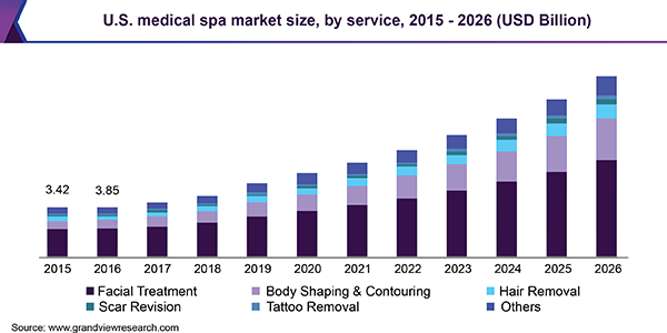 U.S. medical spa market size, by service, 2015 - 2026 (USD Billion)