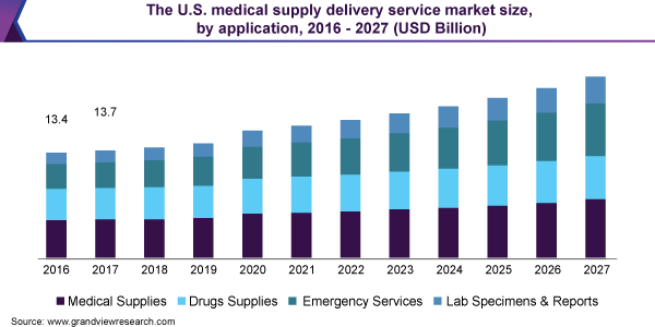 medical supply delivery service market