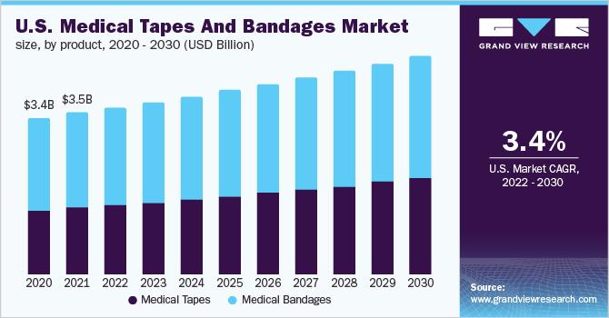 U.S medical tapes & bandages market, by application, 2014 - 2025 (USD Billion)