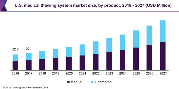 U.S. medical thawing system market size, by product, 2016 - 2027 (USD Million)