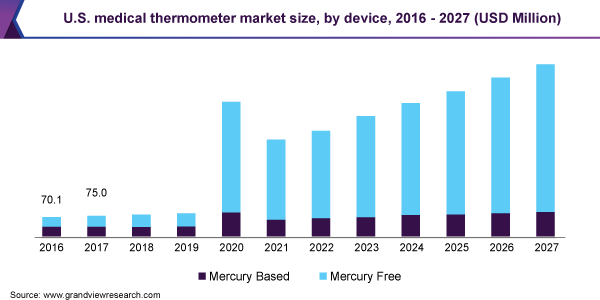 U.S. medical thermometer market size