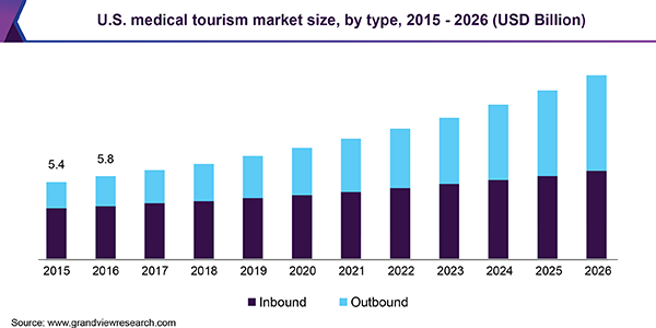 U.S. medical tourism market size, by type, 2015 - 2026 (USD Billion)