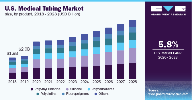 U.S. medical tubing market
