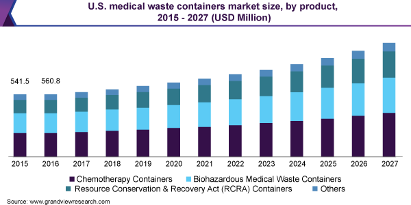 U.S. medical waste containers market size, by product, 2015 - 2027 (USD Million)