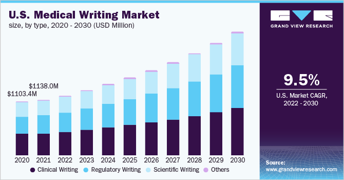 U.S. medical writing market size, by type, 2016 - 2027 (USD Million)