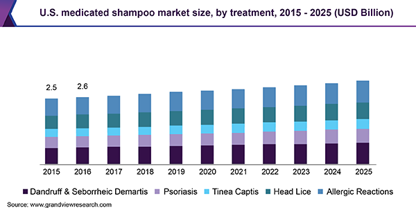 U.S. medicated shampoo market