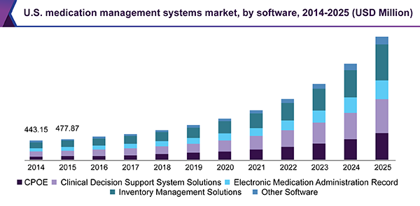 U.S. medication management systems market, by software, 2014-2025 (USD Million)