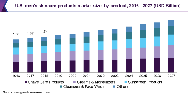 U.S. men's skincare products market size