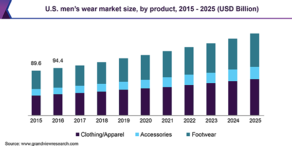 U.S. men's wear market size, by product, 2015 - 2025 (USD Billion)