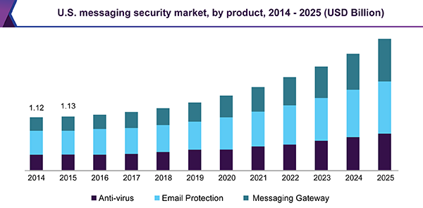 U.S. messaging security market