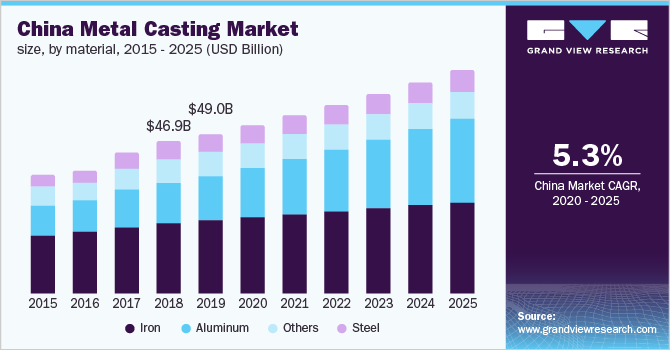 U.S. Metal Casting Market Size, by Material, 2014 - 2025 (USD Billion)