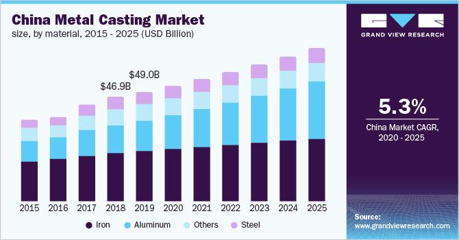 U.S. Metal Casting Market Size, by Material, 2014 - 2025 (USD Billion)