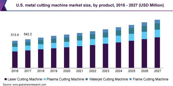 U.S. metal cutting machine market