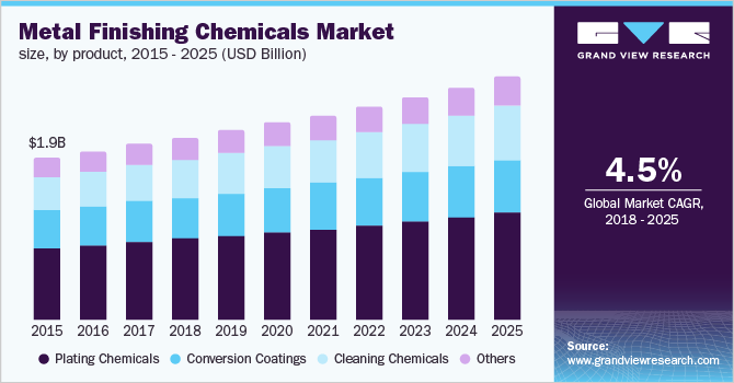 U.S. metal finishing chemicals market revenue by application, 2014 - 2025 (USD Million)