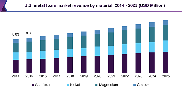 U.S. metal foam market revenue by material, 2014 - 2025 (USD Million)