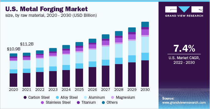 U.S. metal forging market size, by application, 2014 - 2025 (USD billion)