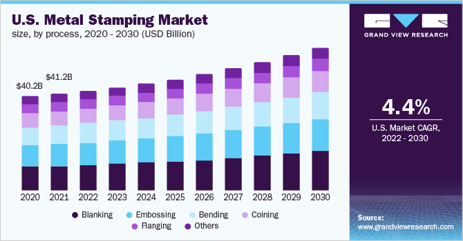 U.S. metal stamping market revenue, by process, 2014 - 2025 (USD Billion)