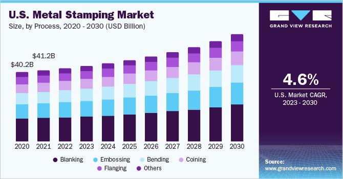 U.S. metal stamping market revenue, by process, 2014 - 2025 (USD Billion)