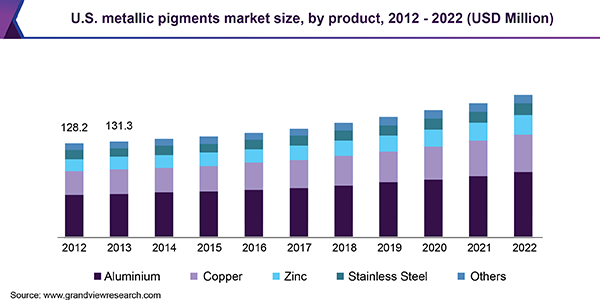U.S. metallic pigments market