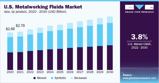 U.S. metalworking fluids market size, by product, 2012 - 2022 (Kilo Tons)