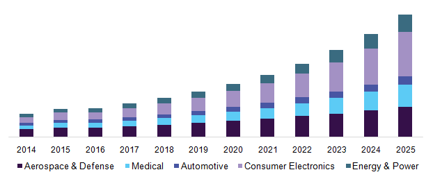 U.S. metamaterials market revenue by end-use, 2014 - 2025 (USD Million)